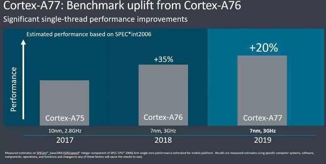 O futuro dos processadores chegou: ARM Cortex-A77 e Mali-G77 2