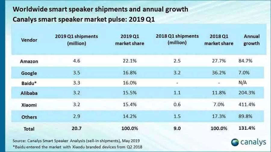 Remessas de Alto-falante Inteligente Q1 2019