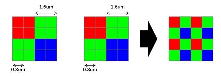 Sensores Quad Bayer: o que são e o que não são 2