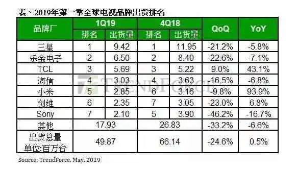 Ranking de Smart TV's para o primeiro trimestre de 2019, com resultados surpreendentes 1