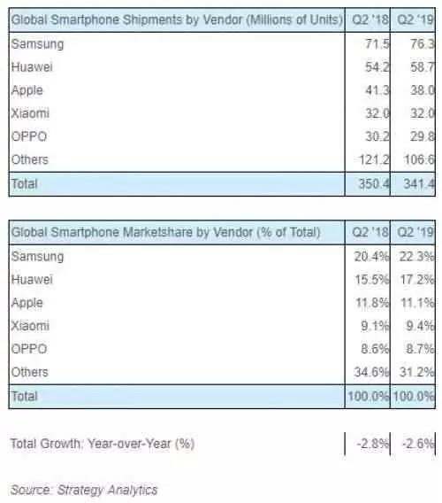 Samsung continua sendo o principal fabricante de smartphones, Huawei e Apple seguem