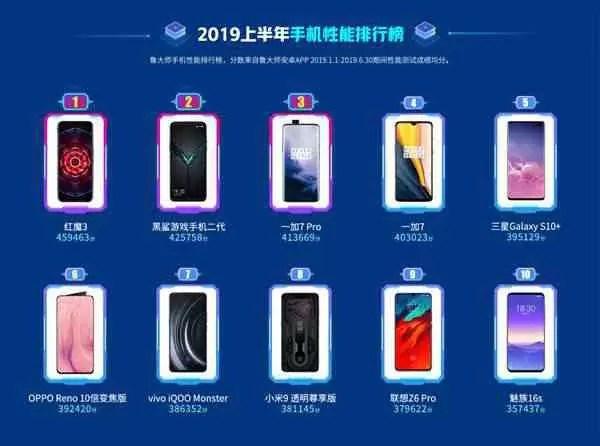 Estes são os 10 melhores smartphones da Master Lu, para a primeira metade de 2019 2