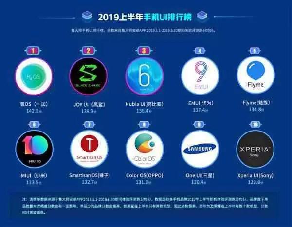 Estes são os 10 melhores smartphones da Master Lu, para a primeira metade de 2019 4