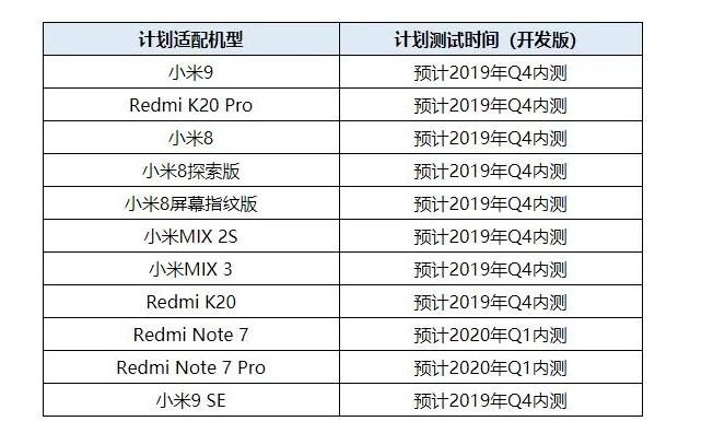 Horário do Xiaomi Android Q beta