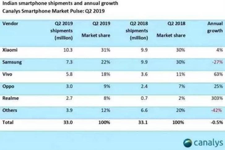 Canalys confirma a liderança da Xiaomi na Índia pelo oitavo trimestre consecutivo 1