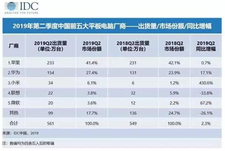 Mercado chinês de tabletes IDC Q2 2019