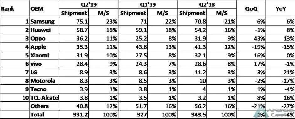 A Apple caiu para o quarto lugar no segundo trimestre de 2019 1