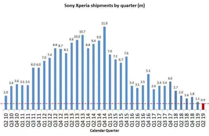 Smartphones da Sony com um declínio de 55% no Q2 2019 1