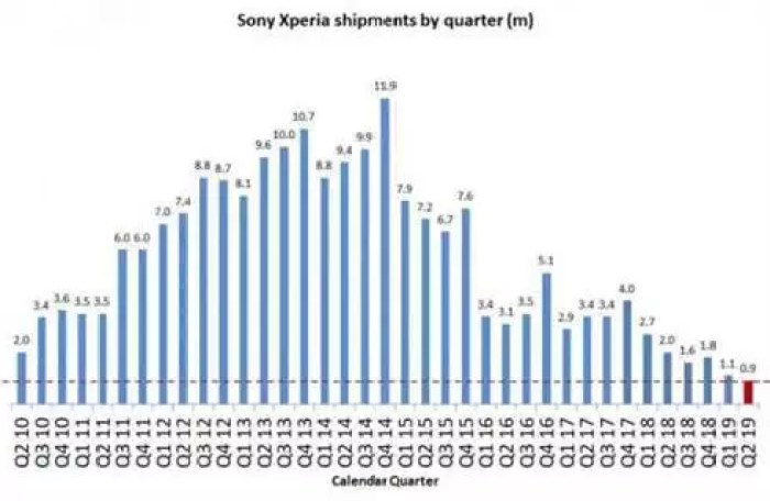 Q2 2019: Sony Mobile está carimbada