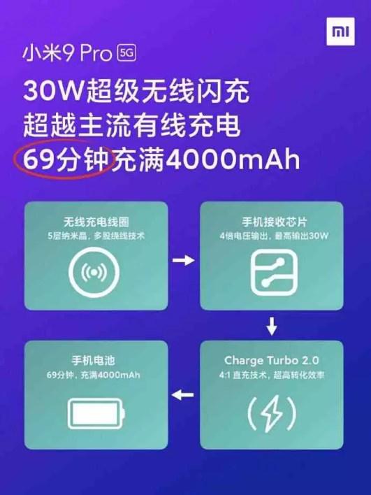 Lei Jun revela os tempos de carregamentos do Mi 9 Pro 5G: 48 minutos com fios, 69 minutos sem fios! 1