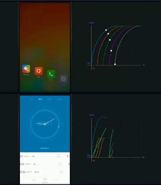 A Xiaomi começou a usar animações não lineares do MIUI6