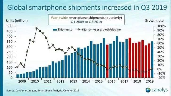 Mercado global de smartphones sobe no terceiro trimestre de 2019, após desempenho doméstico espetacular da Huawei