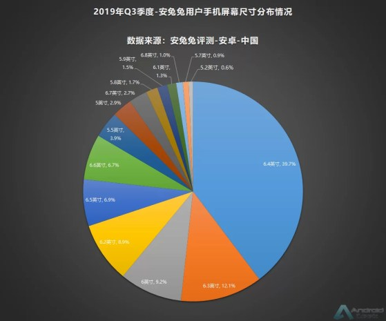 AnTuTu divulga lista dos recursos favoritos em smartphones na China, no terceiro trimestre de 2019 1