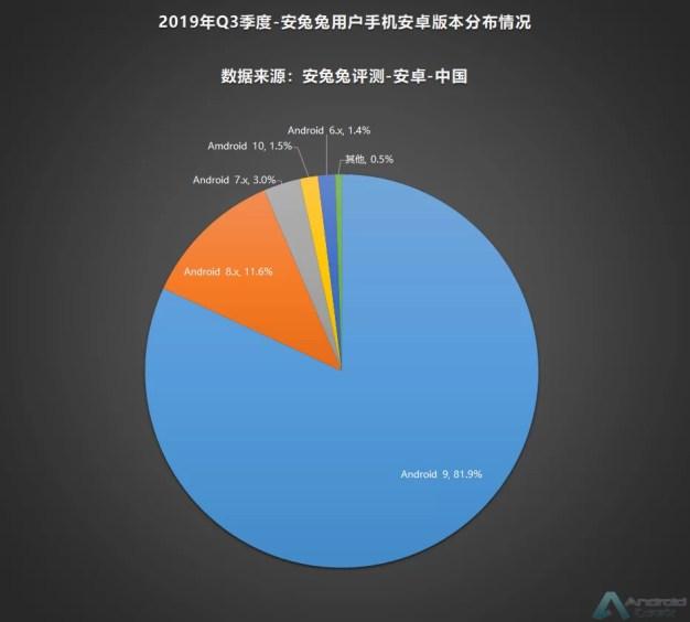 AnTuTu divulga lista dos recursos favoritos em smartphones na China, no terceiro trimestre de 2019 2
