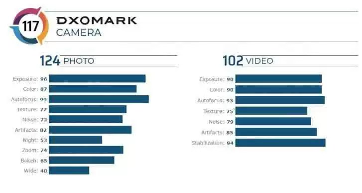 DxOMark: iPhone 11 Pro Max não é tão bom quanto ele Xiaomi Mi CC9 Pro