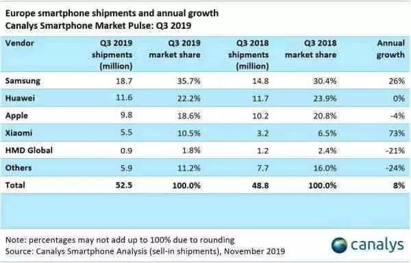 Relatório: A Europa registrou o maior crescimento global de vendas de smartphones no terceiro trimestre