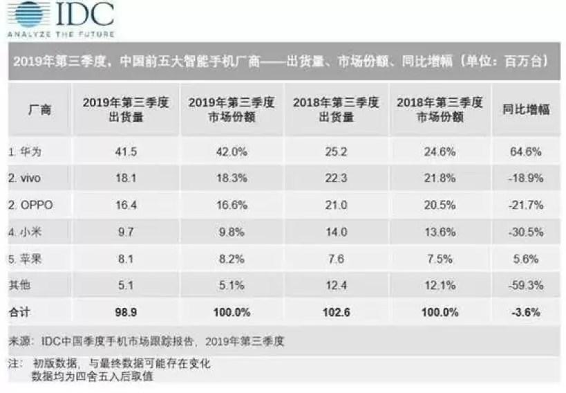 Huawei lidera o mercado chinês no terceiro trimestre de 2019