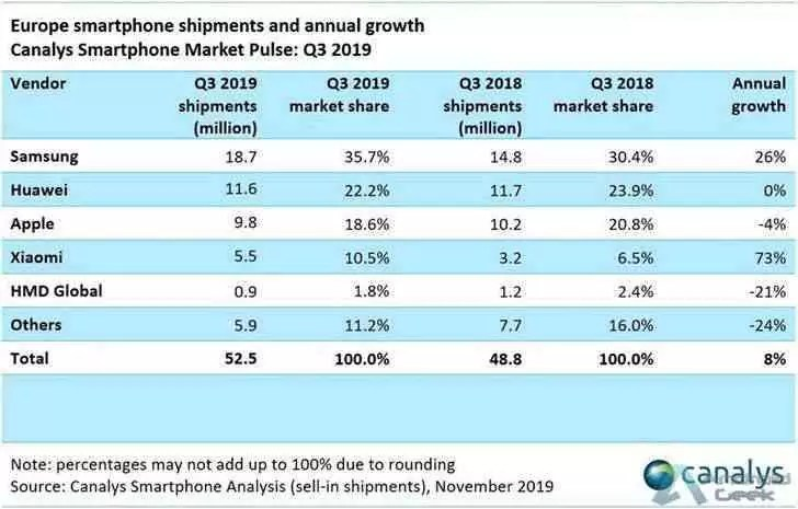 Huawei cresce na Europa com ganhos relevantes no o terceiro trimestre de 2019 2