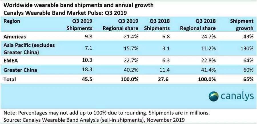 Xiaomi domina mercado Wearable, Apple fica para segundo 2