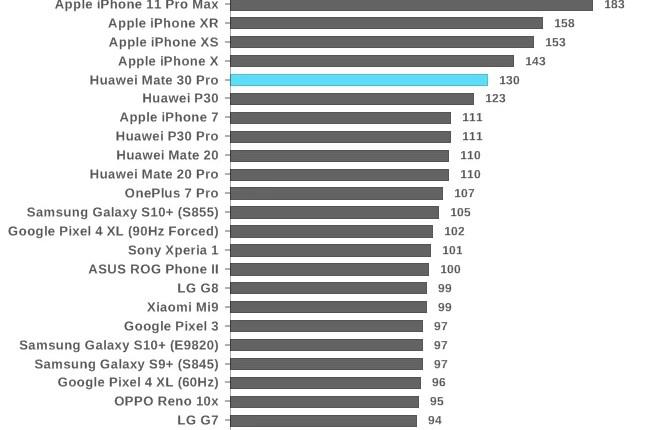 Análise Huawei Mate 30 Pro. O mais esperado FlagShip, chegou! 25