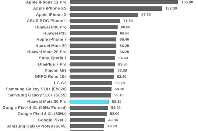 Análise Huawei Mate 30 Pro. O mais esperado FlagShip, chegou! 26