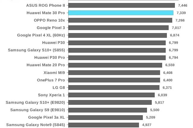 Análise Huawei Mate 30 Pro. O mais esperado FlagShip, chegou! 28