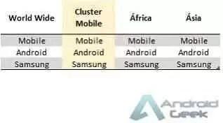Análise mercado de Smartphones e sistemas operativos móveis 2019. O passado o presente e o futuro 5