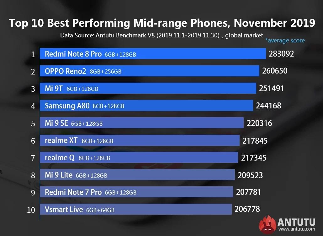 Telefones Xiaomi dominam as 10 posições de telefones de gama média no AnTuTu (novembro) 1