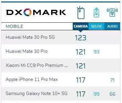 Huawei Mate 30 Pro 5G arrasa no DXOMARK com 123 pontos 1