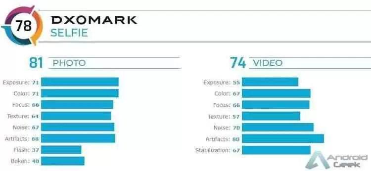 Nokia 7.2 avaliado pela DxOMark, faz 78 pontos 3