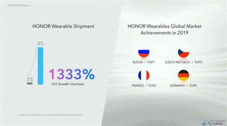 Smartphones e wearables Honor estão no Top 5 em vários países 2