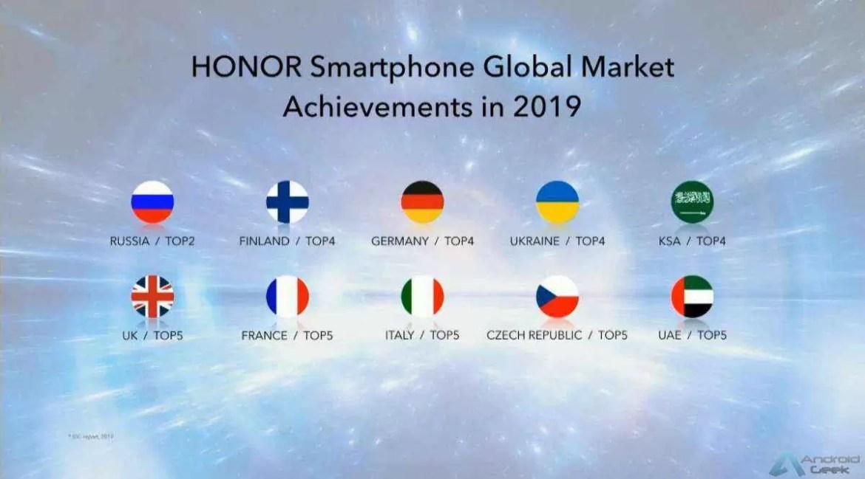 Smartphones e wearables Honor estão no Top 5 em vários países 1
