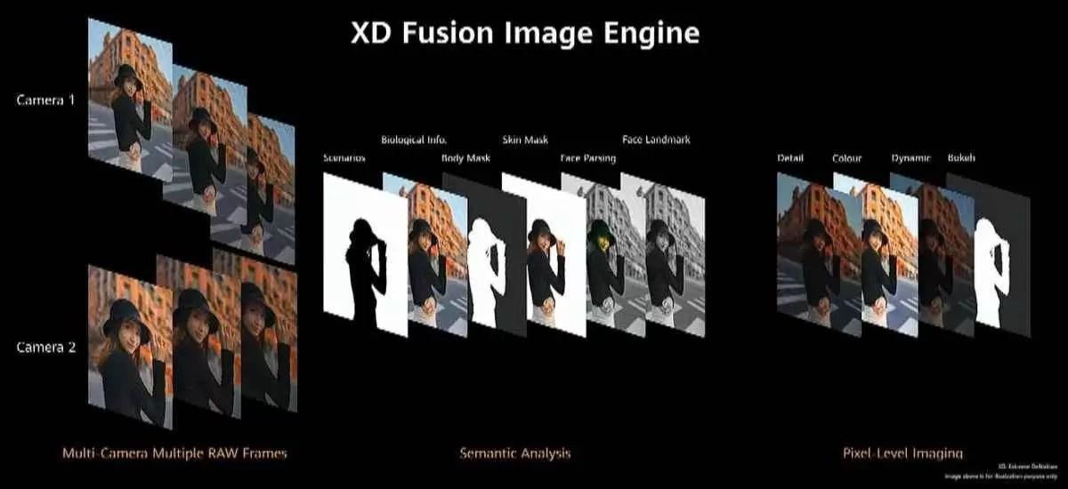 Mecanismo de imagem de fusão Huawei P40 XD
