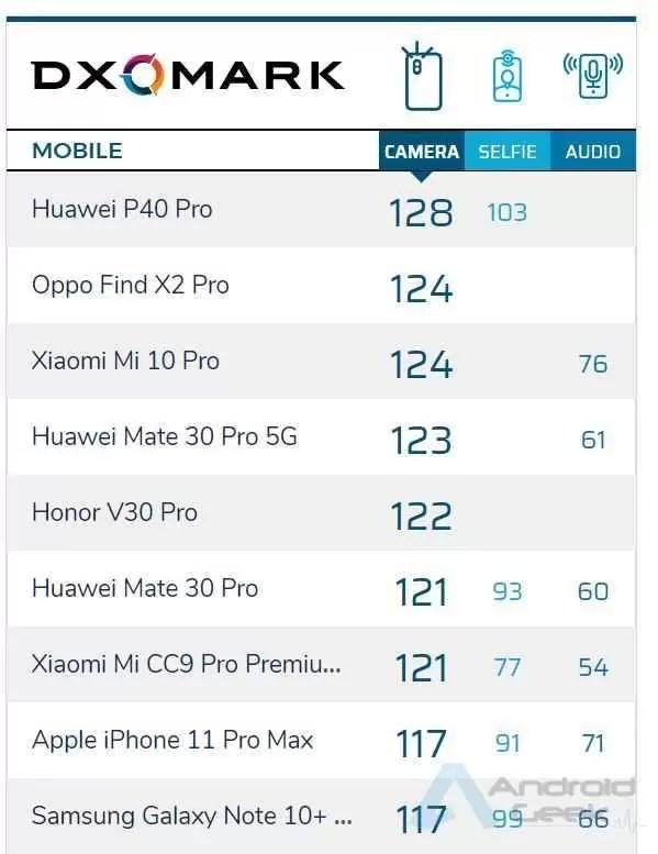Huawei P40 Pro ocupa o primeiro lugar nas classificações de câmaras DxOMark, 128 pontos 1