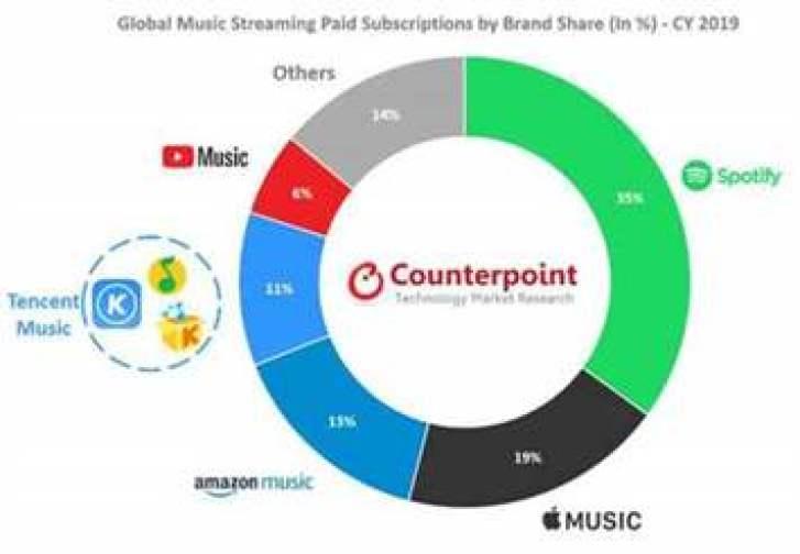 Contraponto: mercado de streaming de música cresce 32% em 2019, Spotify ainda está no topo
