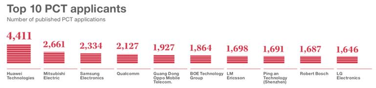 OPPO está entre os 5 principais pedidos de patentes PCT de 2019