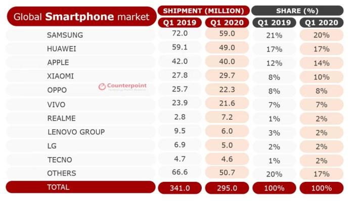 CounterPoint Research no mercado global de smartphones Q1 2020