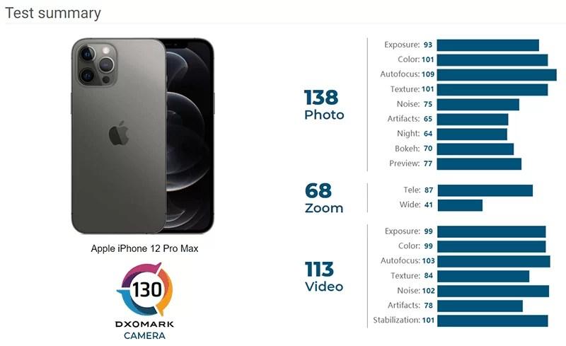 Análise de pontuação de câmera IPhone 12 Pro Max