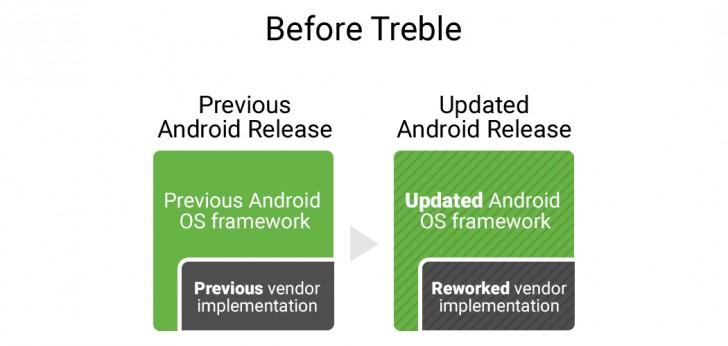 Projecto Treble é a arma secreta da Google para acabar com o atraso nas actualizações 2