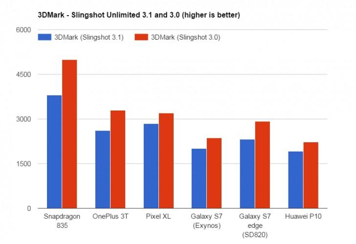 Benchmarks do Snapdragon 835 confirmam : É um monstro 4
