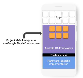 Google Project Mainline