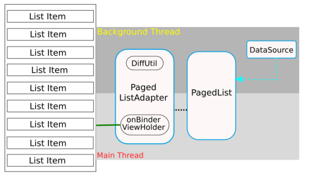 Architecture Components:Paging Library - knowledge Transfer