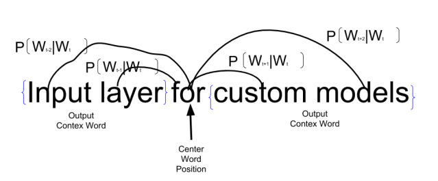 Training Word Embedding with TensorFlow High Lavel API
