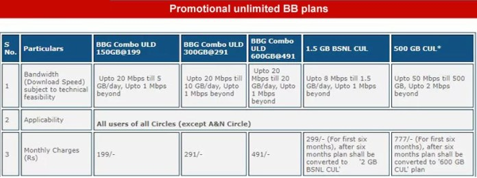 BSNL Broadband Rs 777 Plan Makes a Comeback With 500GB