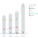 Statistik: Bedrohung für Android wächst