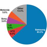 Android hält über 80 Prozent weltweiten Marktanteil, Samsung gehören 63 Prozent