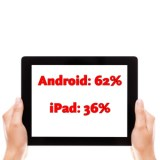 Android-Tablets verkaufen sich bereits doppelt so häufig wie iPads