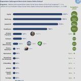 PayPal bei Online-Käufen beliebter als Rechnung und Lastschriftverfahren