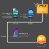 Infografik zeigt übersichtlich die Entwicklung der mobilen Kommunikation inklusive Geräte