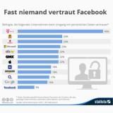 Welche Unternehmen haben das meiste bzw. wenigste Vertrauen der Kunden im Umgang mit persönlichen Daten